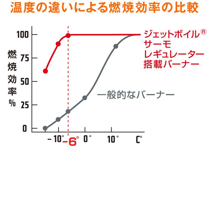 サーモレギュレーター 温度の違いによる燃焼効率